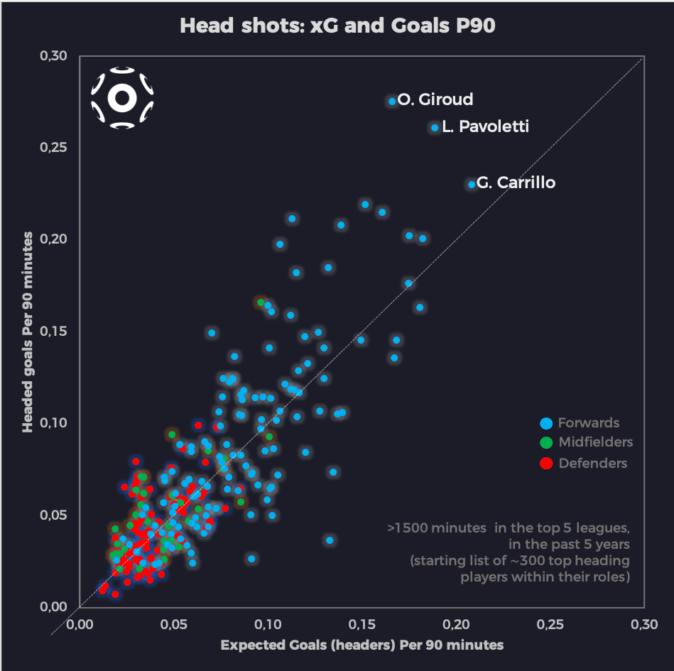 Headers xG and Goals P90