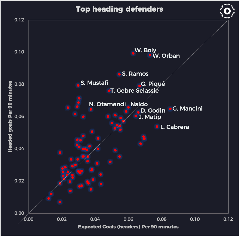 Top heading defenders