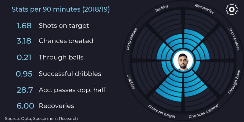 Bruno Fernandes, key stats 2018/19