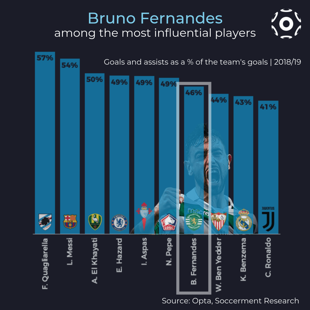 Bruno Fernandes' goals and assists as a percentage of the team's goals