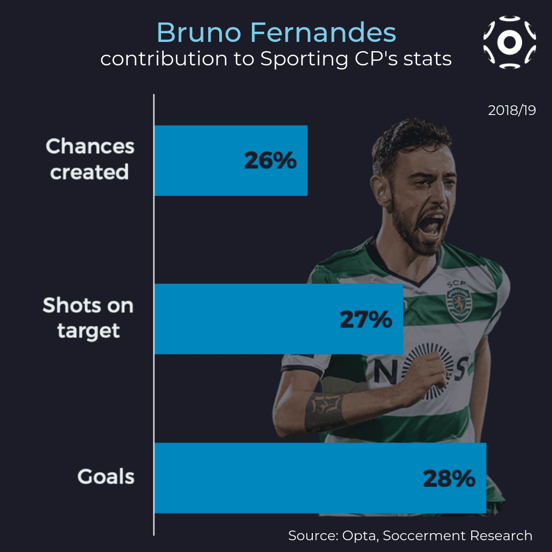 Bruno Fernandes' contribution to SCP's stats