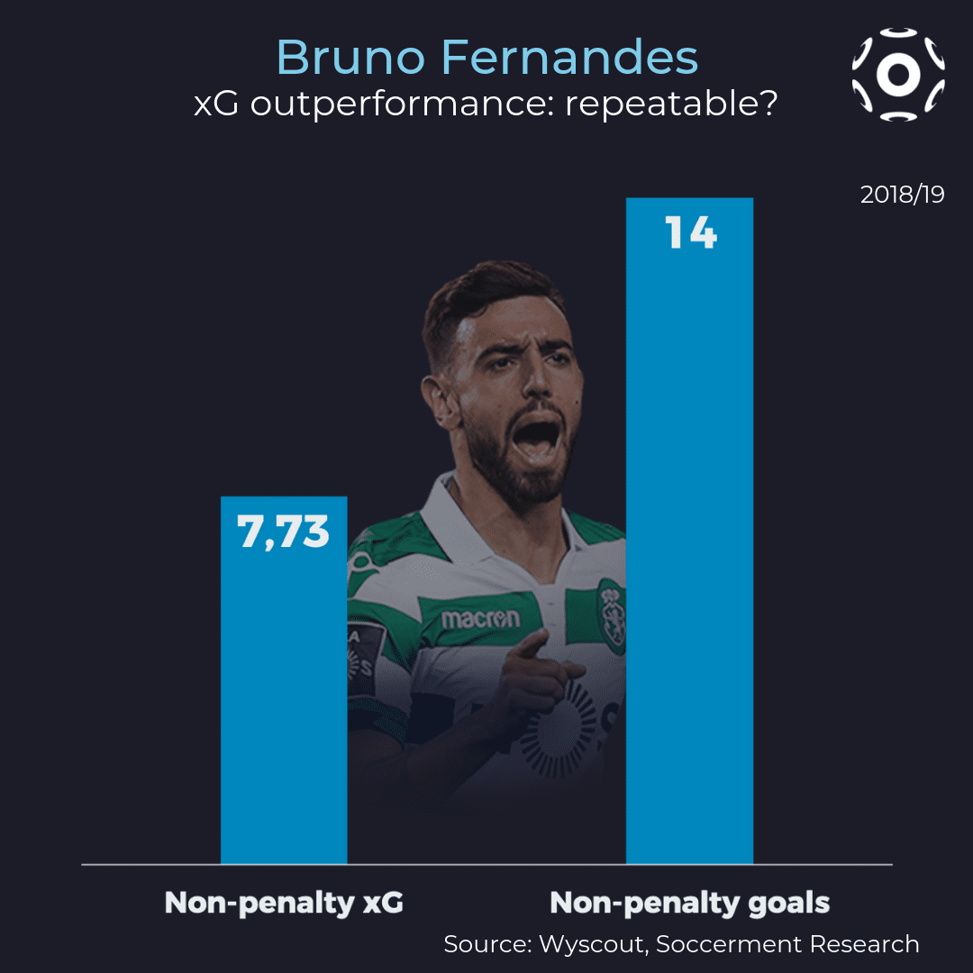 Bruno Fernandes' xG outperformance