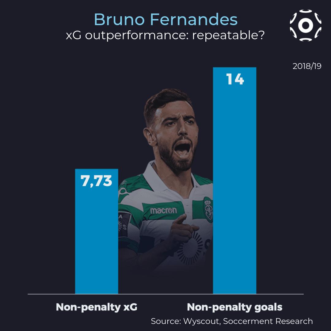 Bruno Fernandes' xG outperformance