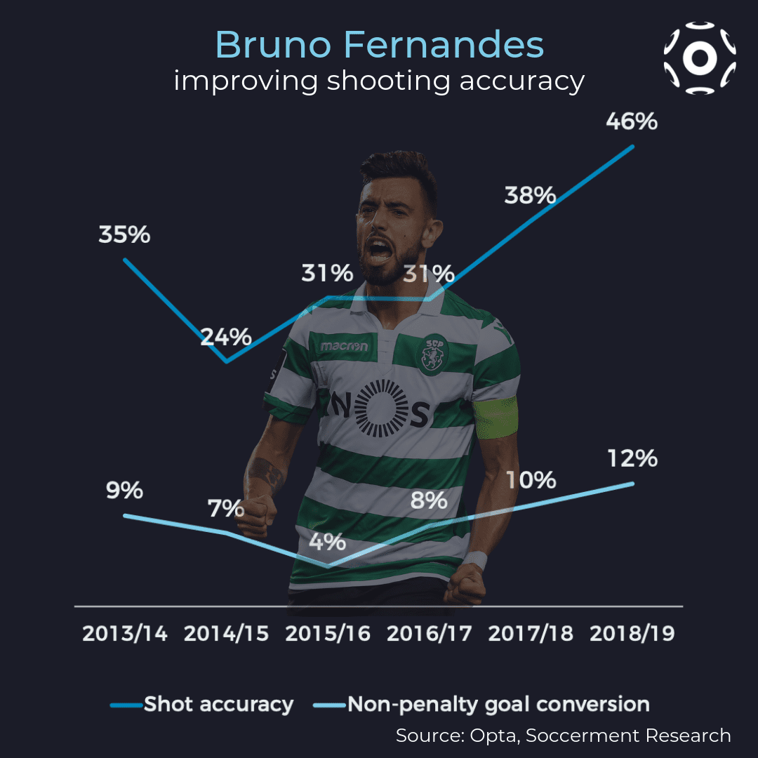 Bruno Fernandes, evolution over the past six years (shot accuracy and goal conversion)