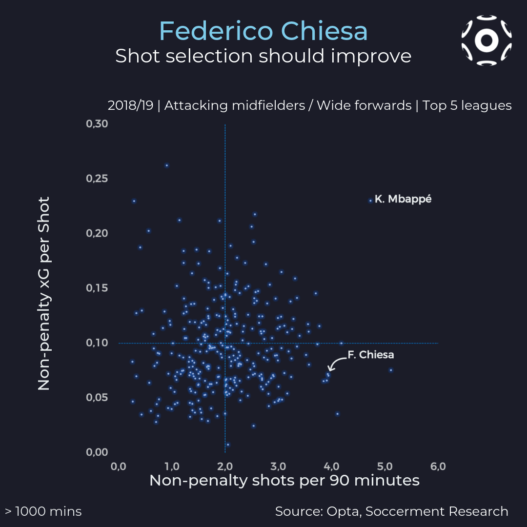 Shots per 90 minutes and xG per shot