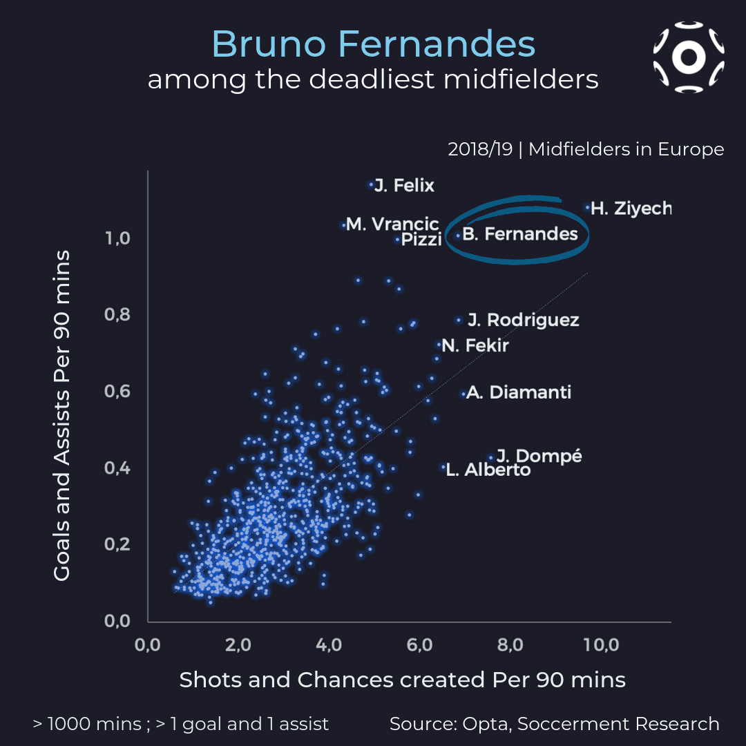 Offensive production of Bruno Fernandes in the European context (2018/19)