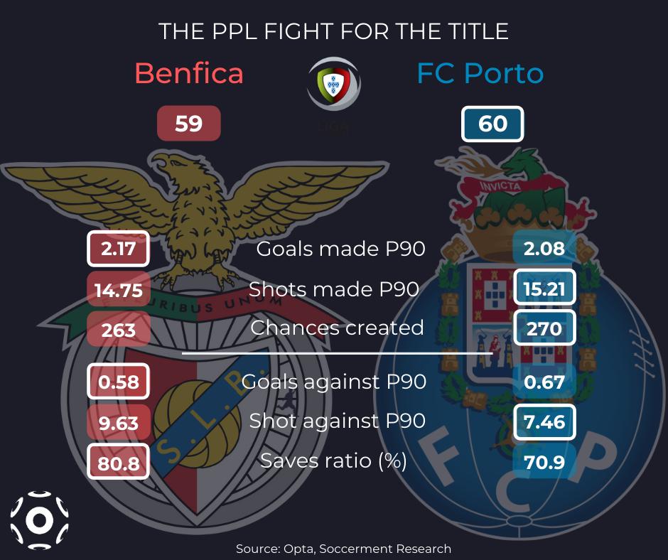 Benfica vs Porto statistics