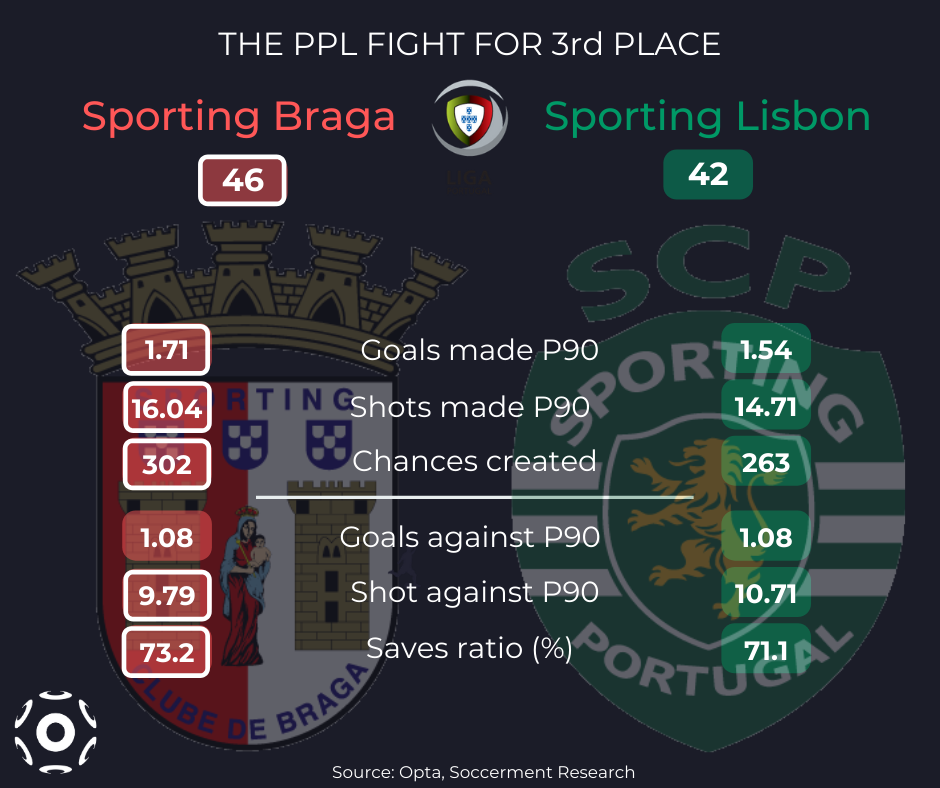 Braga vs Sporting Lisbon stats