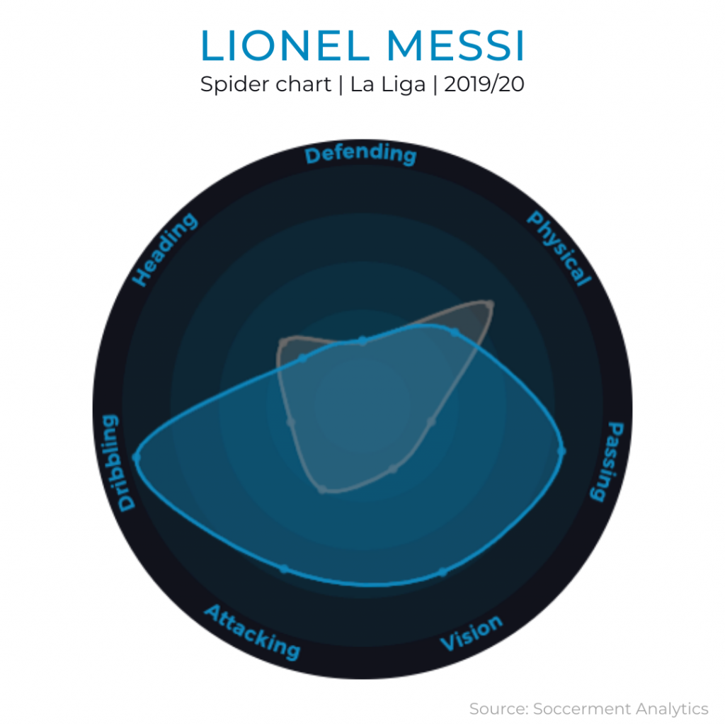 Soccerment Performance Indexes | Spider Chart | Lionel Messi