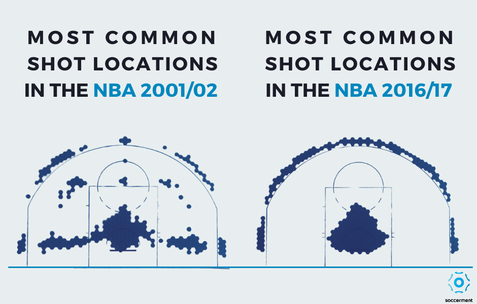 NBA: most common shooting locations in 2001/02 vs 2016/17