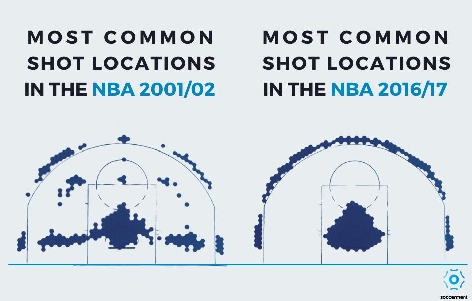 NBA: le più comune zone di tiro nella stagione 2001/02 vs 2016/17