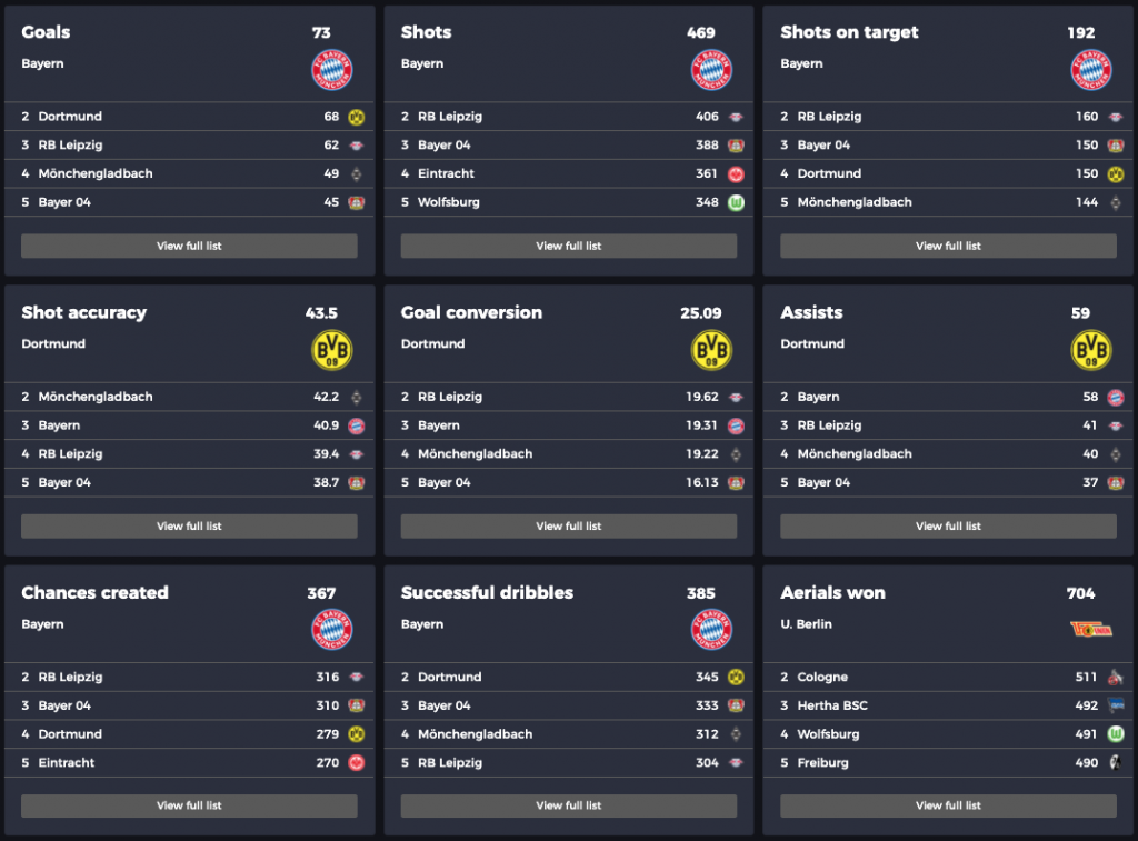 Bundesliga teams: attacking stats