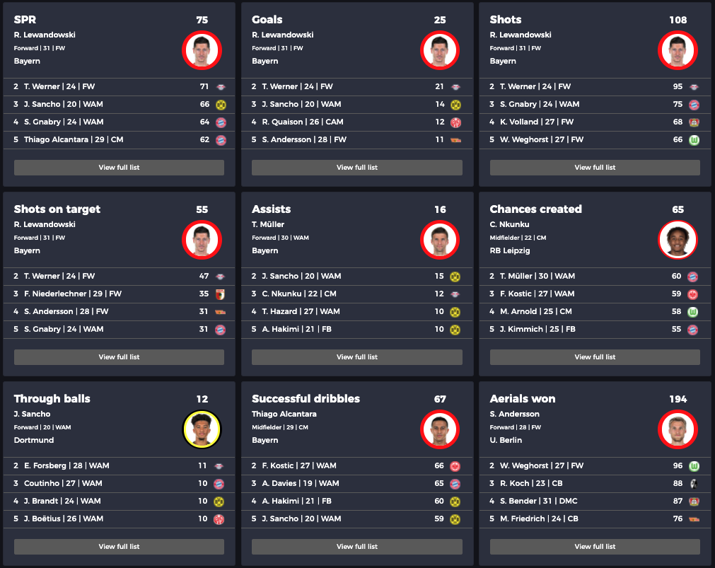 Bundesliga Players: Attacking stats
