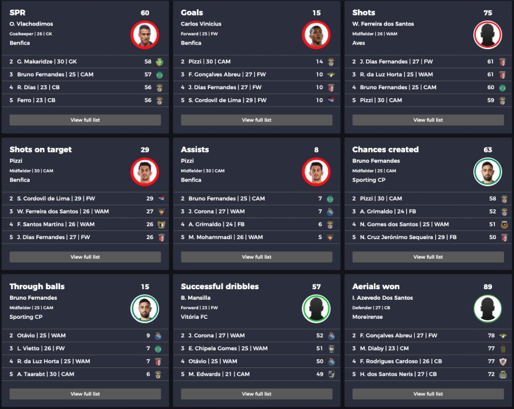 Primeira Liga Rankings: Attacking stats