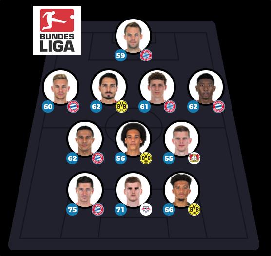 Bundesliga Top 11