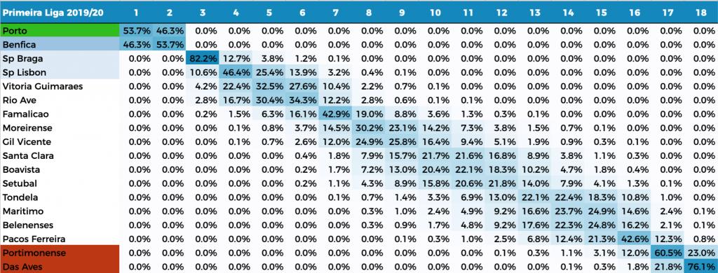 Primeira Liga: Table Prediction with Poisson