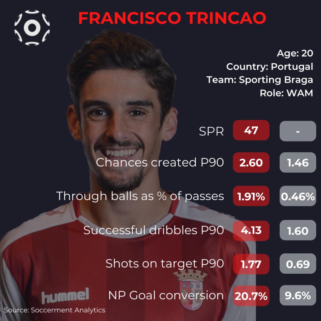 Trincão statistics | Braga