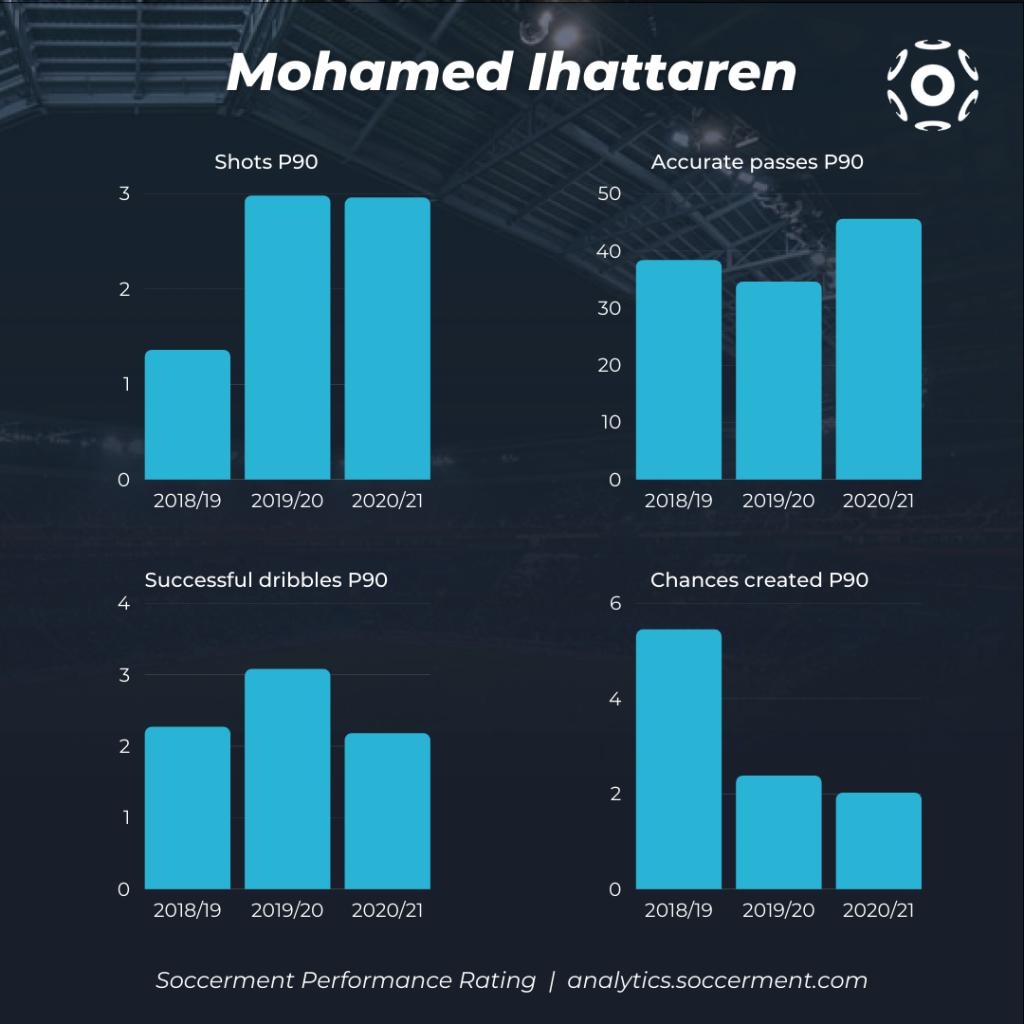 Mohamed Ihattaren - Trends of the key stats