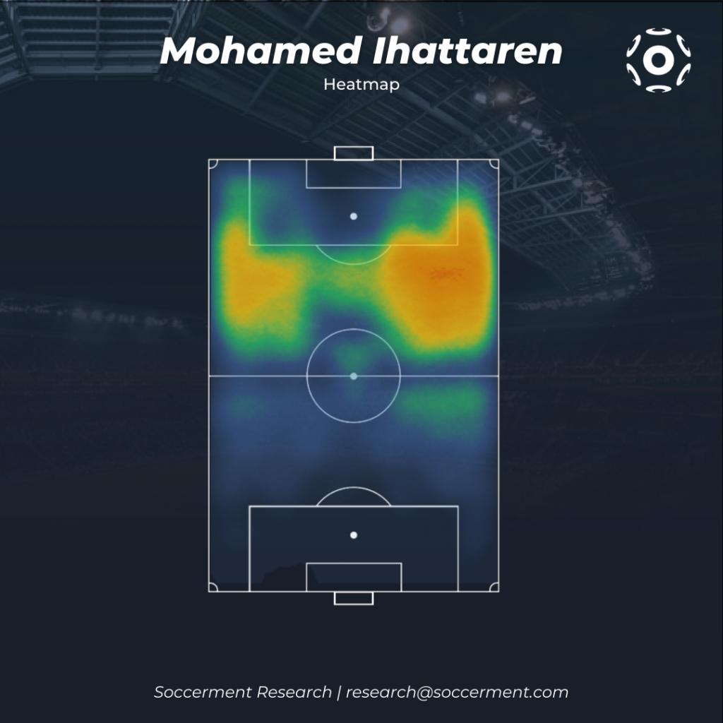 Mohamed Ihattaren Heatmap