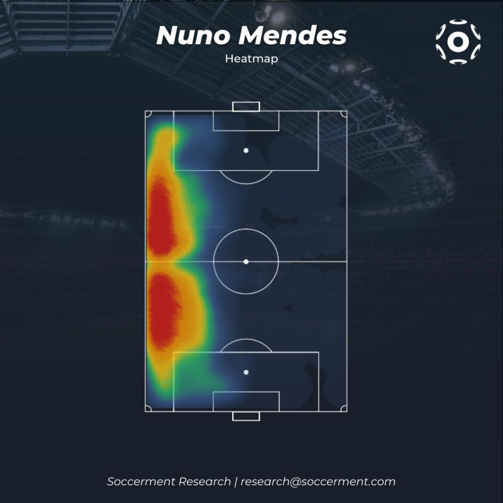 Nuno Mendes Heatmap