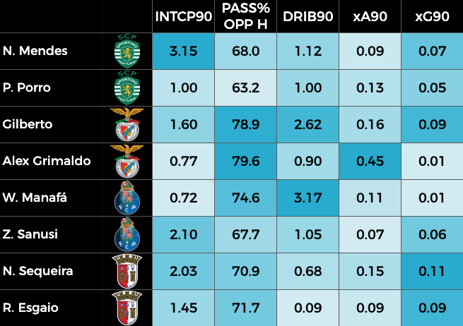 Nuno Mendes - Table with the key stats of the full-backs of the top 4 teams in the Portuguese Primeira Liga