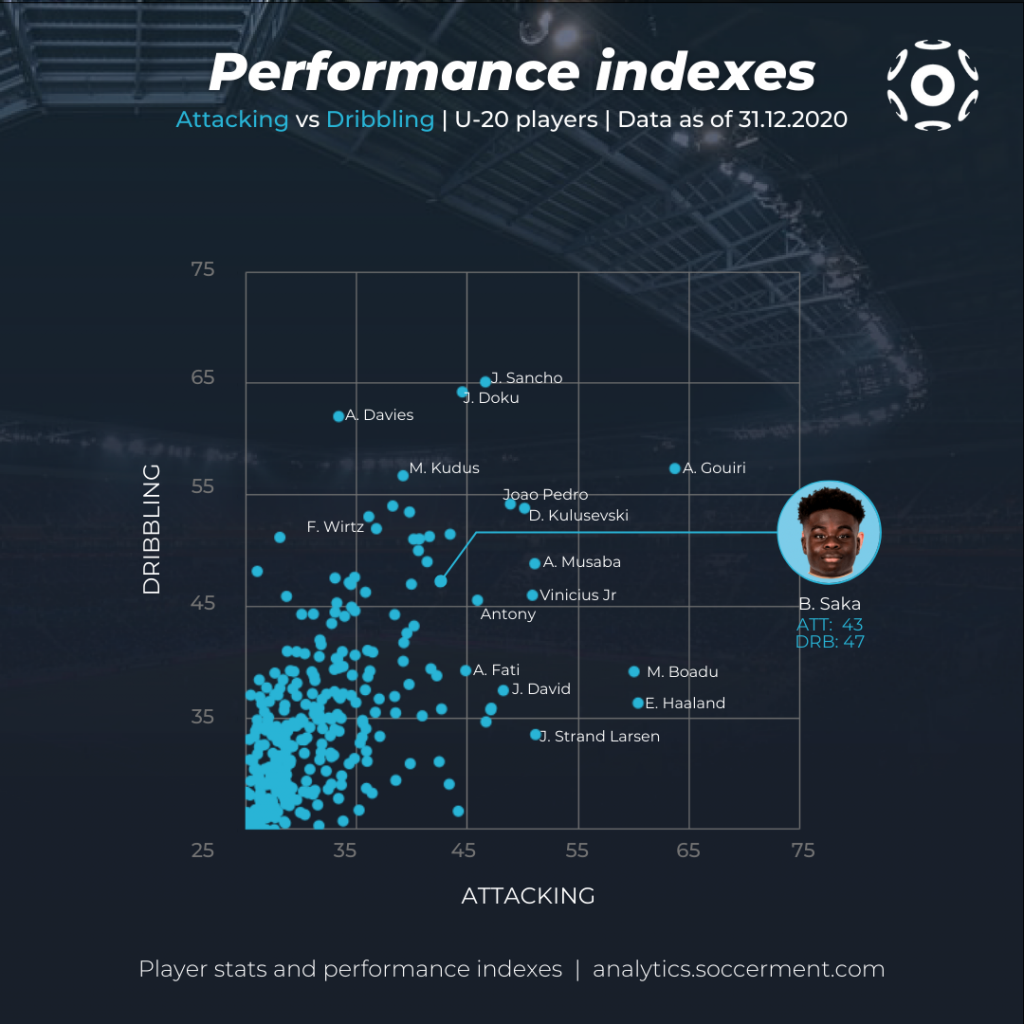 Bukayo Saka - Scatter charts with Soccerment's Attacking and Dribbling performance indexes with all the Under-20 players in the database