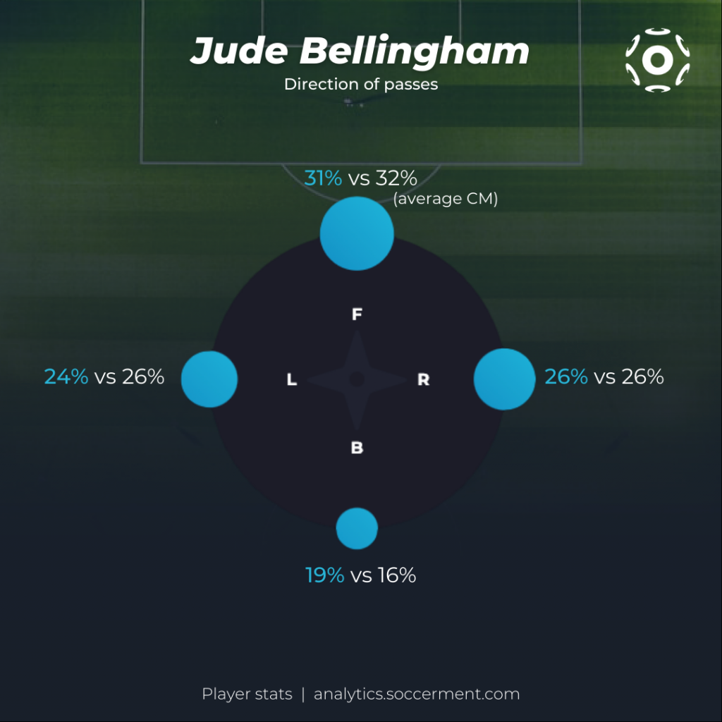 Jude Bellingham Passing Distribution