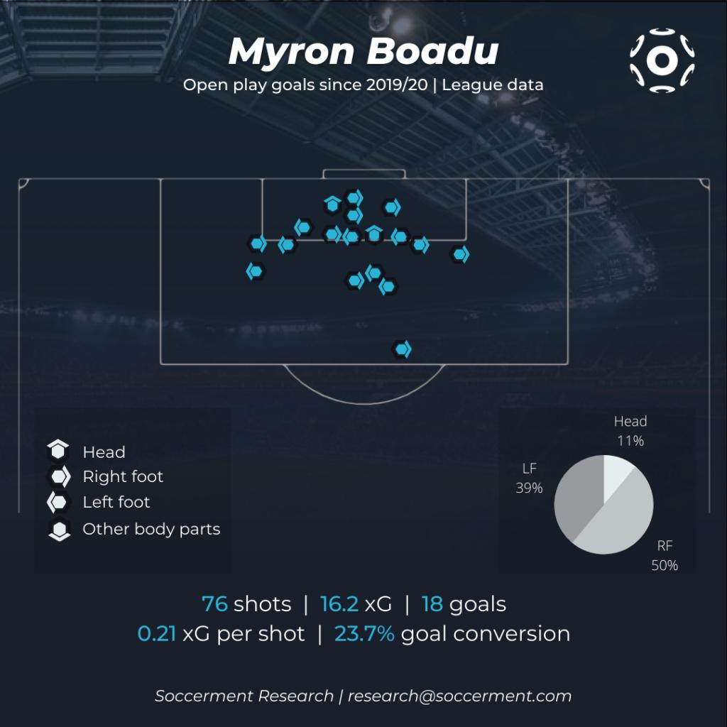 Myron Boadu Goal Map