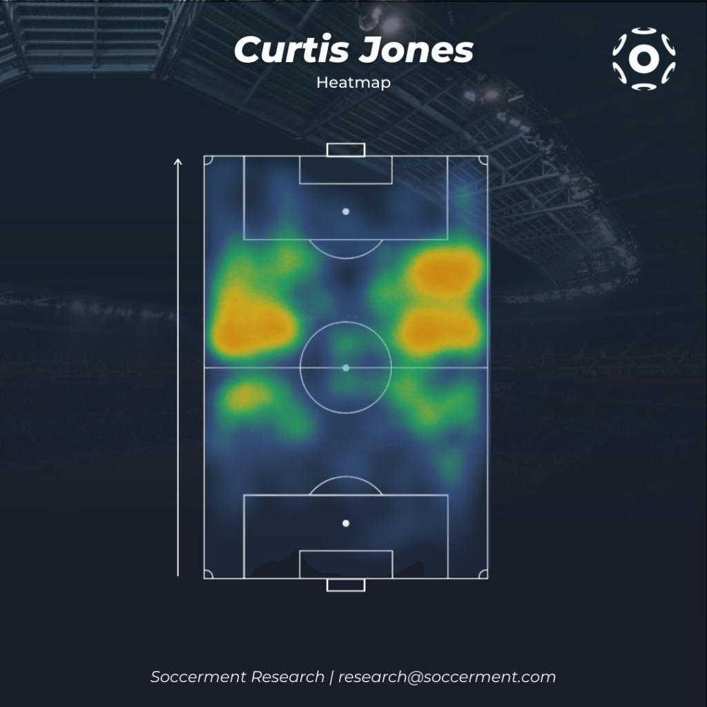 Curtis Jones Heatmap