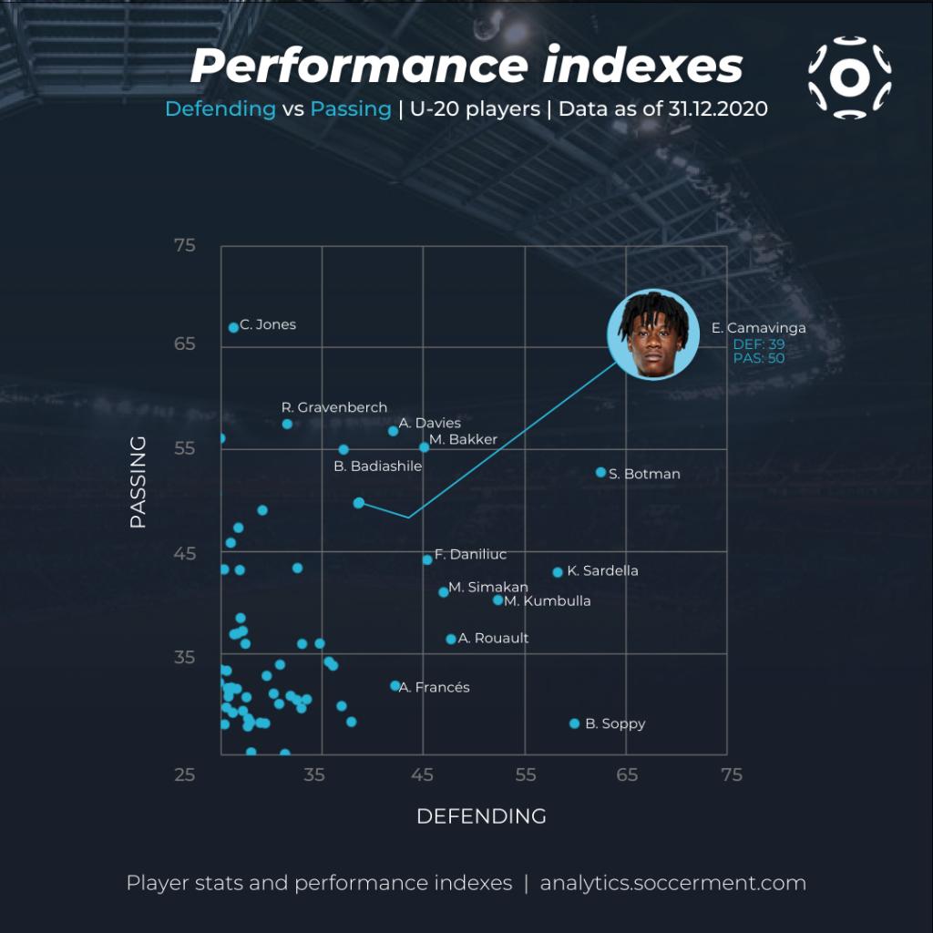 Grafico a dispersione con gli Indici di Performance di Soccerment relativi a Passaggi e Difesa per i calciatori U20, al 31 dicembre 2020