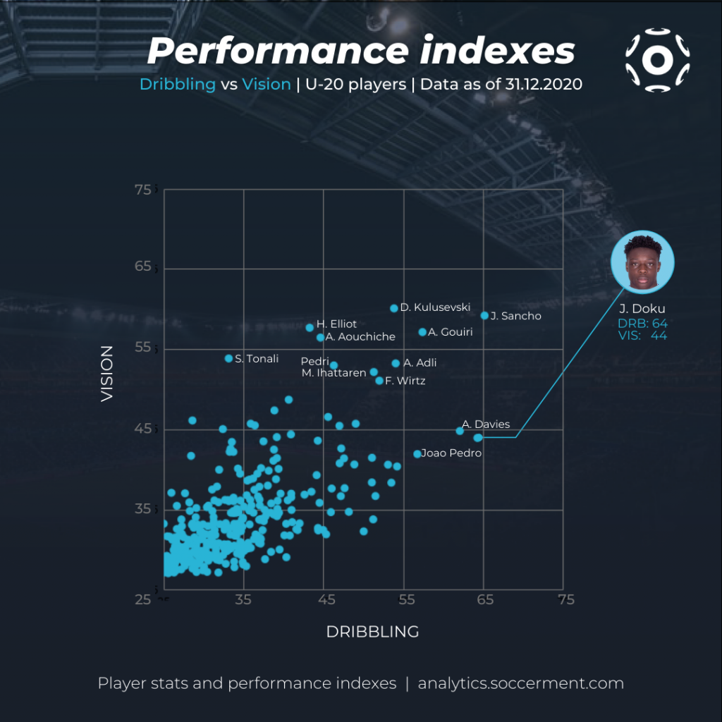 Jeremy Doku - Scatter chart with Soccerment's Dribbling and Vision indexes for Under-20 players