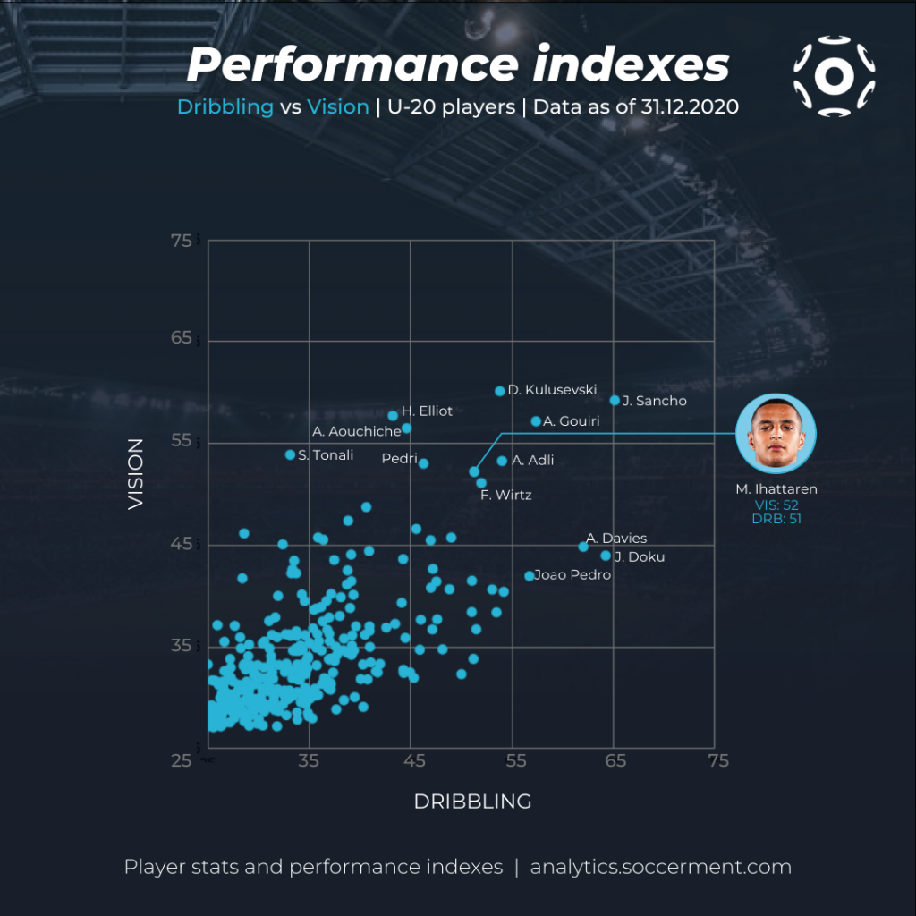 Mohamed Ihattaren - Scatter plot with Soccerment's Dribbling and Vision indexes for all Under-20 players in our database