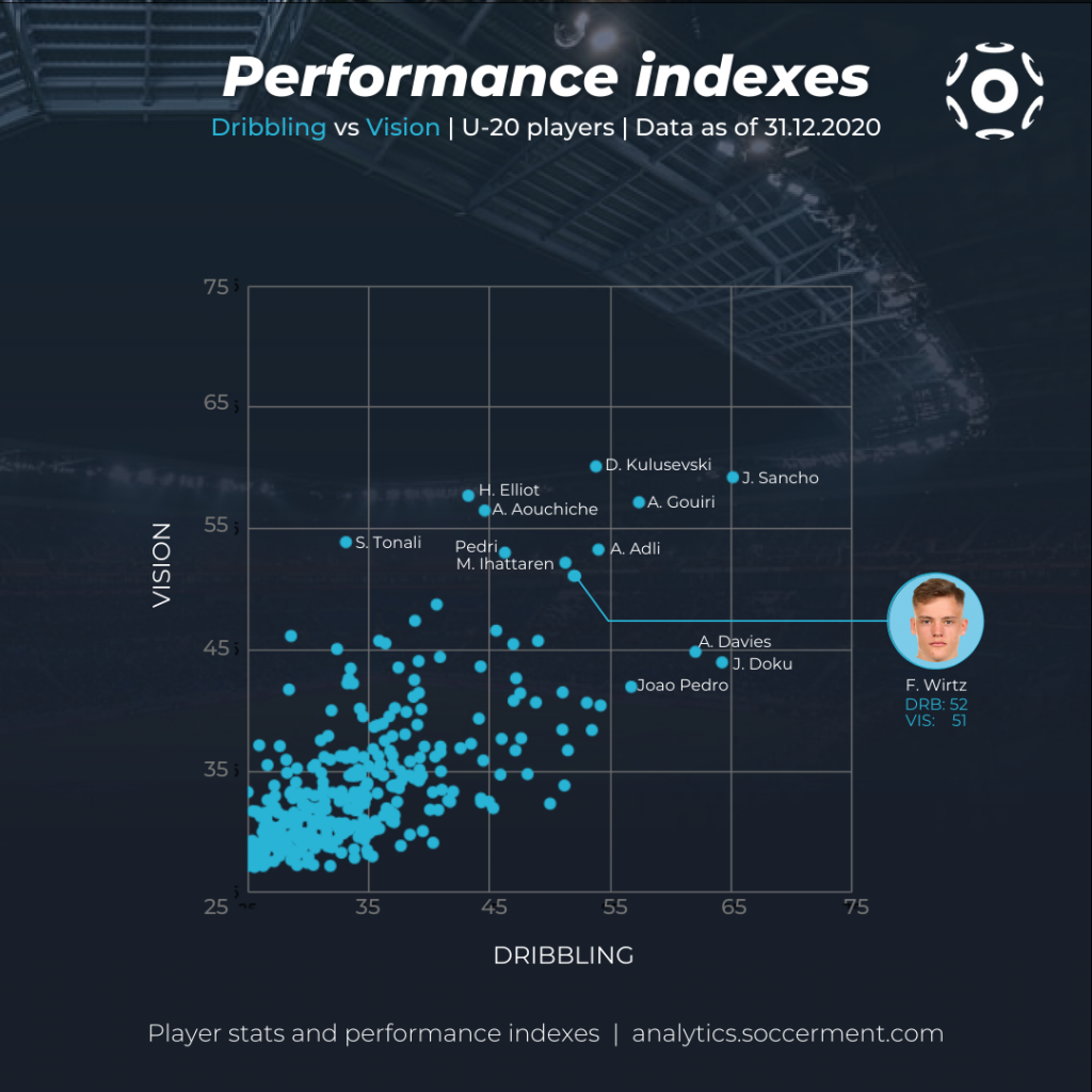 Florian Wirtz - Scatter chart with Soccerment's Dribbling and Vision indexes for Under-20 players