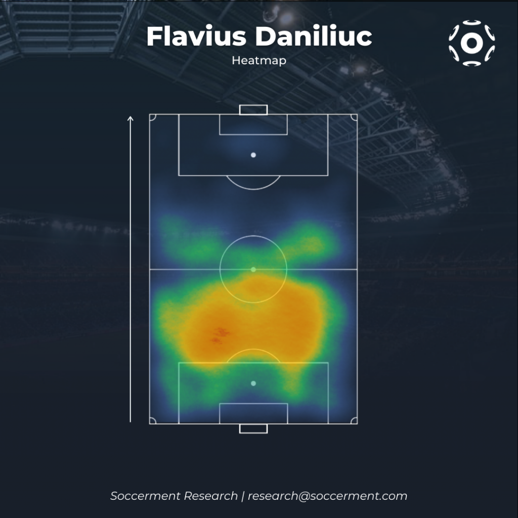 Flavius Daniliuc Heatmap