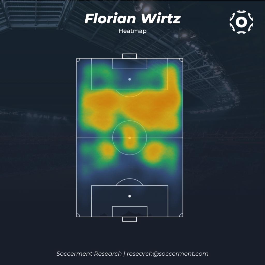 Florian Wirtz Heatmap