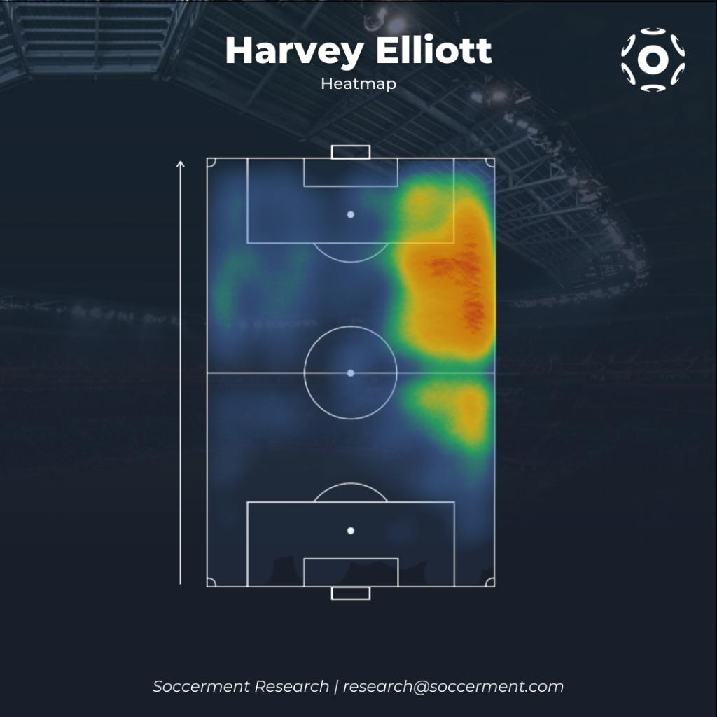 Harvey Elliott Heatmap