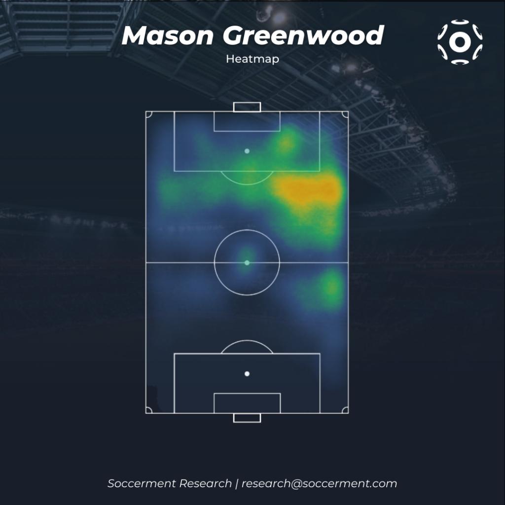 Mason Greenwood Heatmap