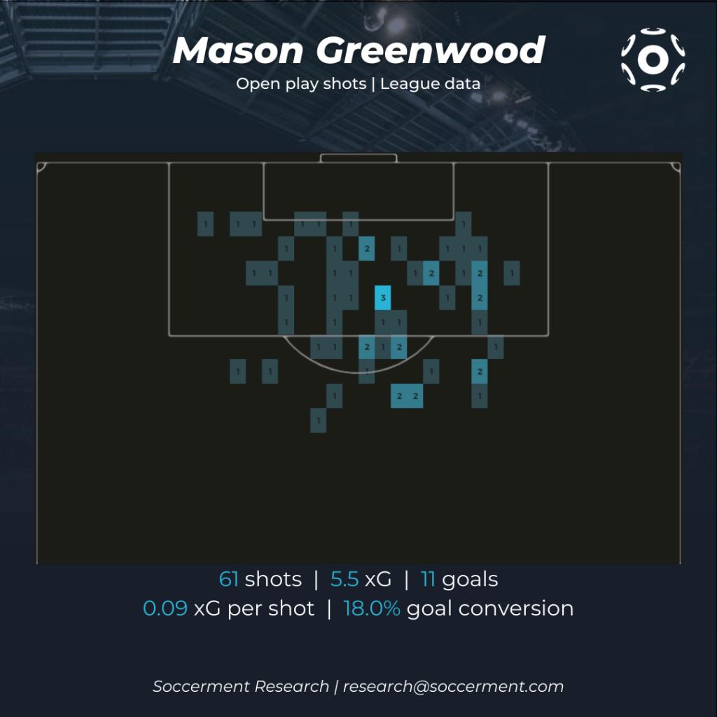 Mason Greenwood Shot map