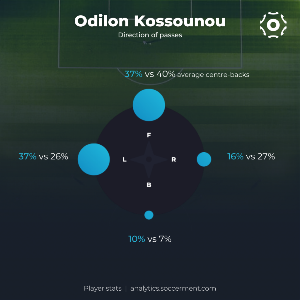 Odilon Kossounou Passing Distribution
