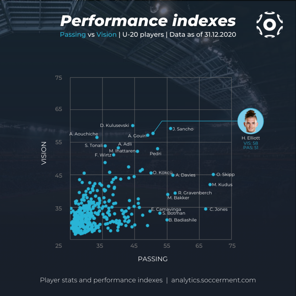 Scatter chart with Soccerment's Passing and Vision indexes for Under-20 players