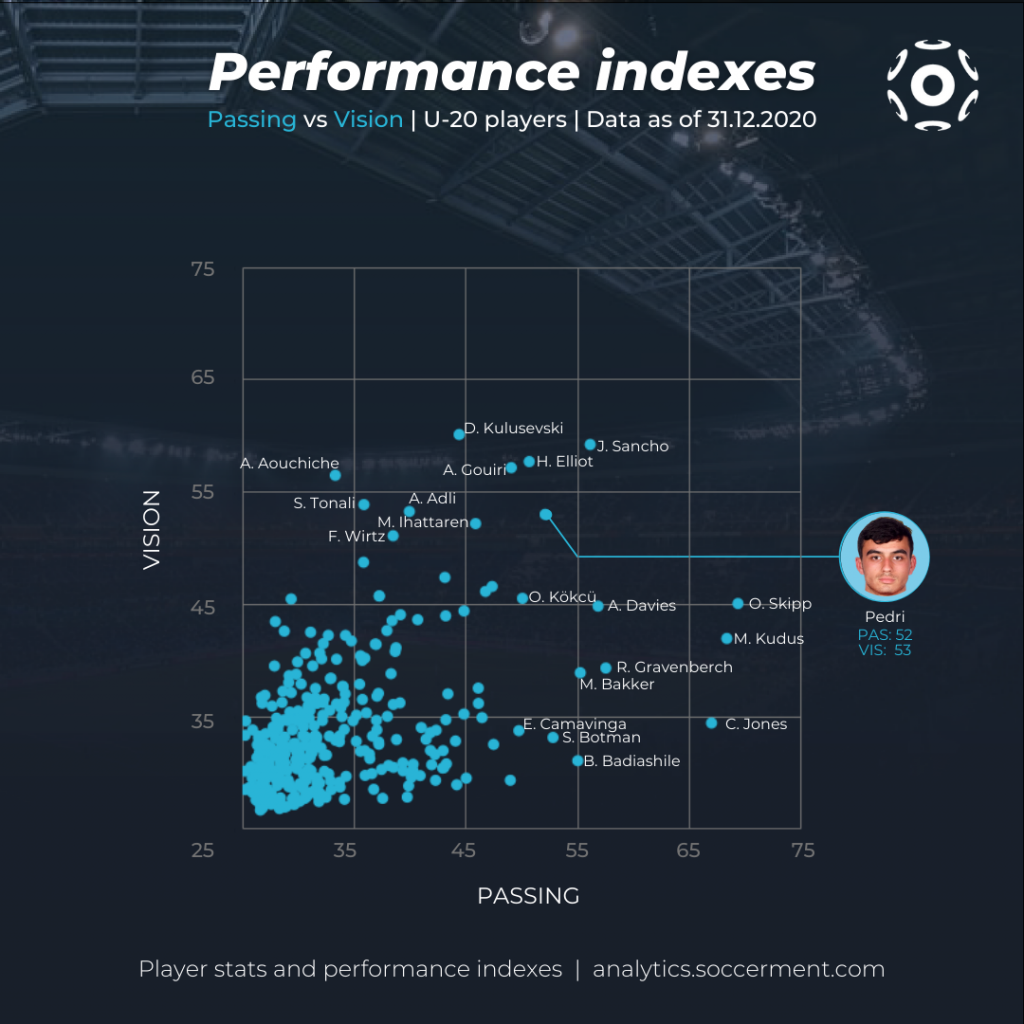 Pedri - Scatter plot with Soccerment's Passing and Vision indexes with all Under 20 players.