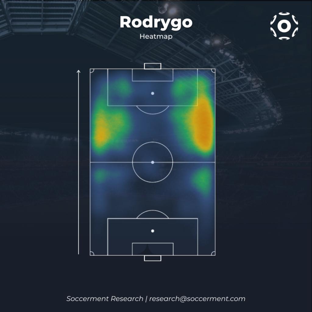 Rodrygo Heatmap