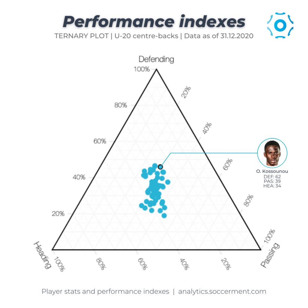 Ternary plot with Soccerment's Defending, Passing and Heading index, with all the Under-20 centre-backs in Europe