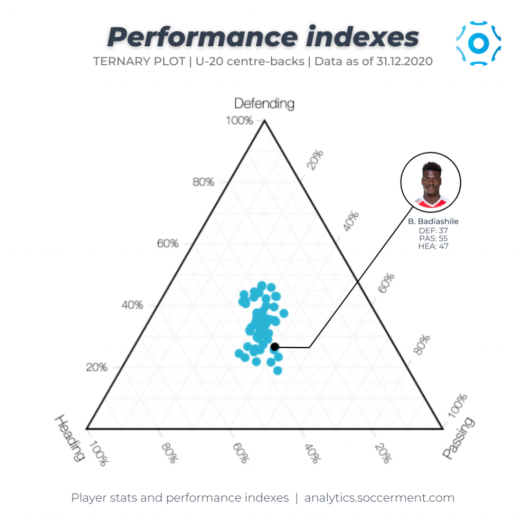 Benoit Badiashile - Ternary plot with Soccerment's Defending, Passing and Heading indexes.