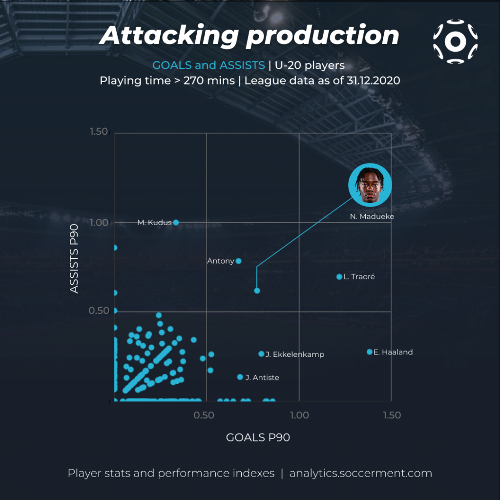 Noni Madueke - Scatter plot with goals and assists per 90 minutes for the under-20 players in Soccerment's database